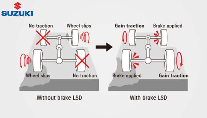 Brake LSD Traction Control